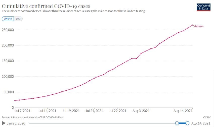 Biểu đồ số ca nhiễm tính đến ngày 14/8. Nguồn: Our World in Data